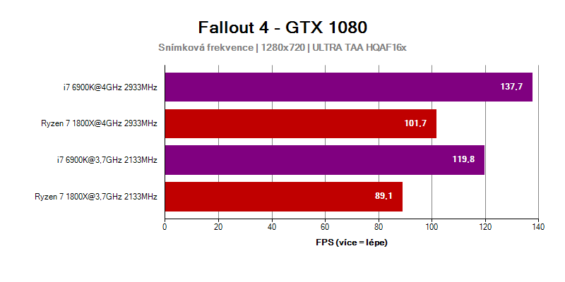 AMD Ryzen 7 ve hře Fallout 4