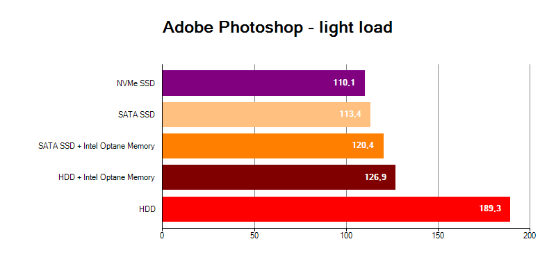 Adobe Photoshop Light HDD Intel Optane Memory SSD NVMe