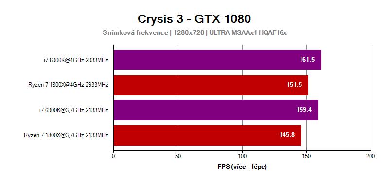 AMD Ryzen 7 1800X ve hře Crysis 3