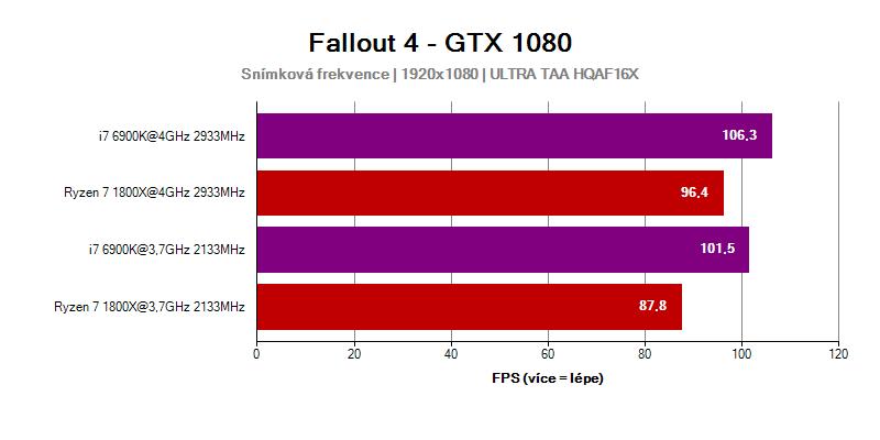 AMD Ryzen 7 1800X; GTX 1080; Fallout 4