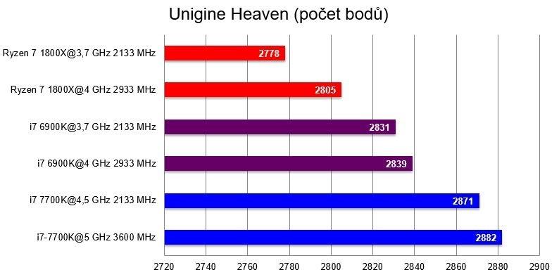 AMD Ryzen 7 1800X, benchmark Unigine Heaven