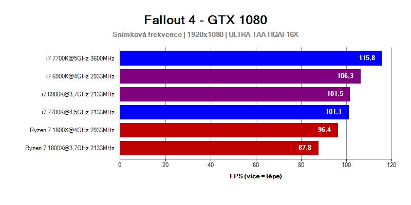 AMD Ryzen 7 1800X - FPS ve hře Fallout 4