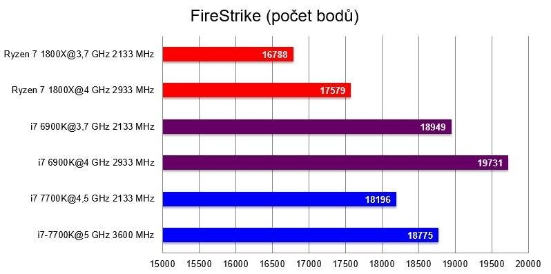 Procesor AMD Ryzen 7 1800X, benchmark FireStrike