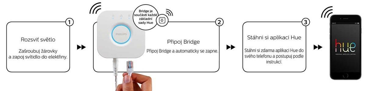 Zapojení Philips HUE