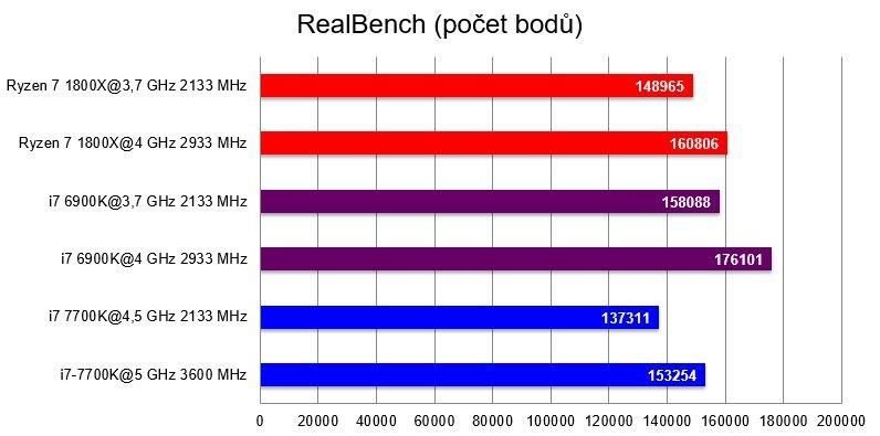 AMD Ryzen 7 1800X; RealBench