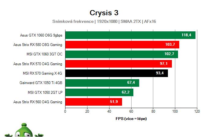 Výkon MSI RX 570 Gaming X 4G v Crysis 3