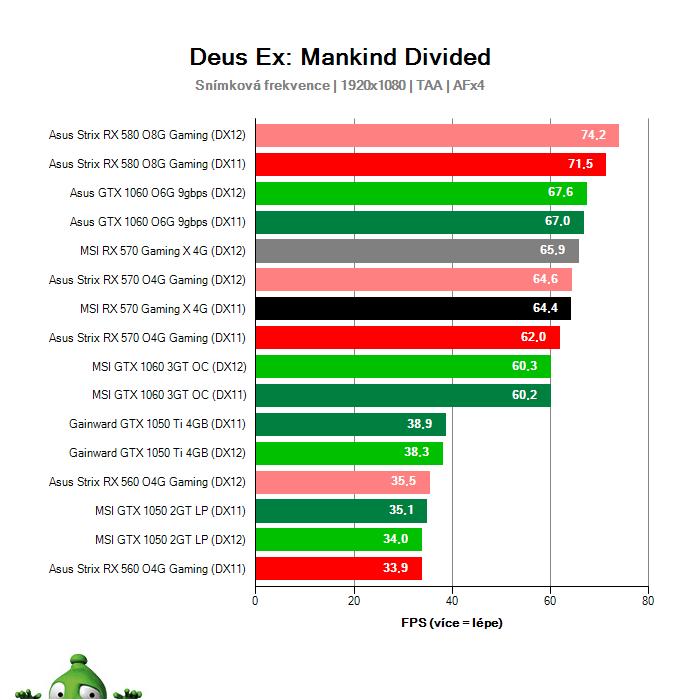 Výkon MSI RX 570 Gaming X 4G v Deus Ex: Mankind Divided