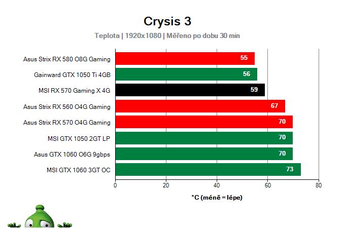 MSI RX 570 Gaming X 4G provozní vlastnosti