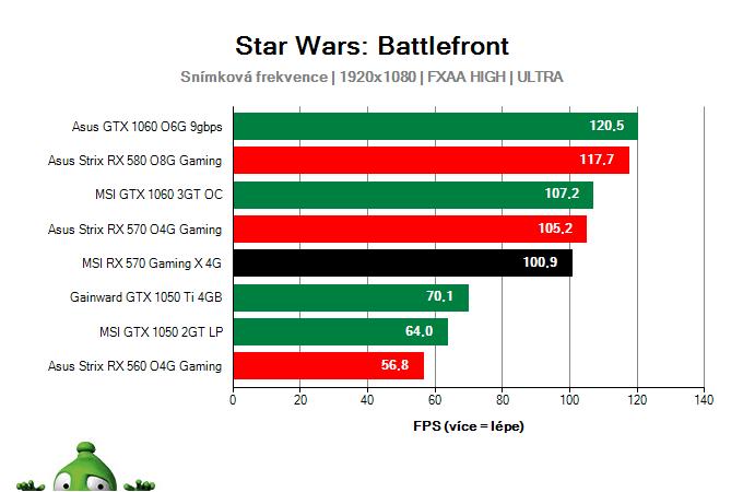 Výkon MSI RX 570 Gaming X 4G v Star Wars: Battlefront