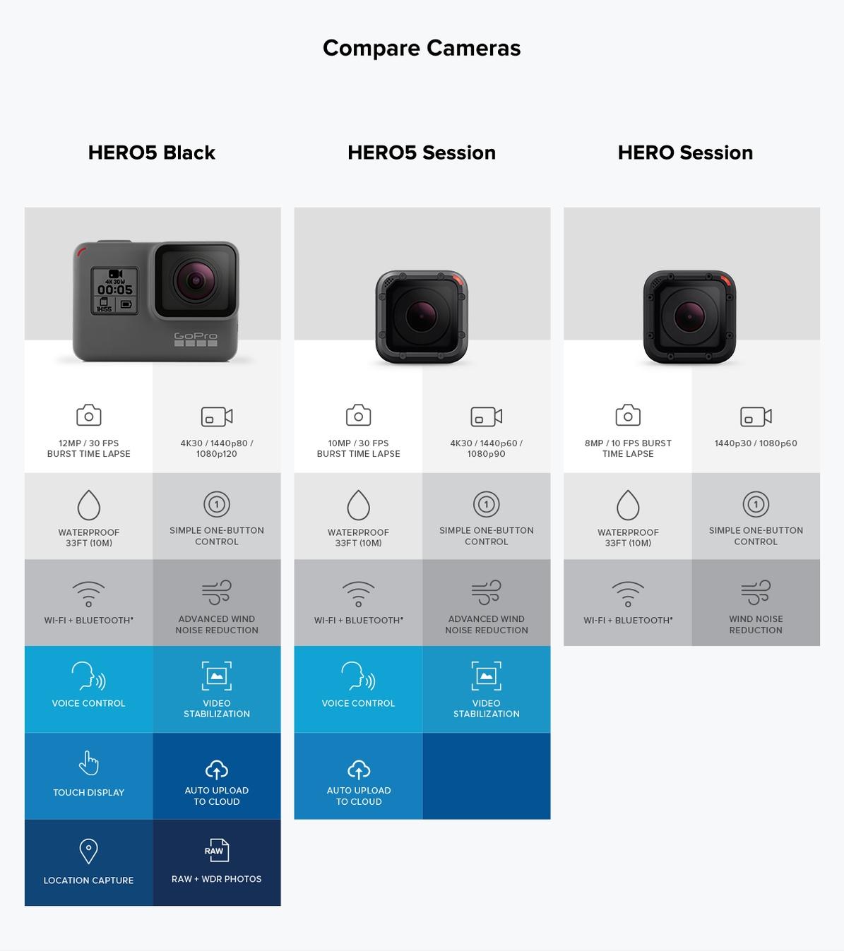 gopro hero 5 specifications pdf
